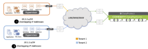 overlapping ip addresses new